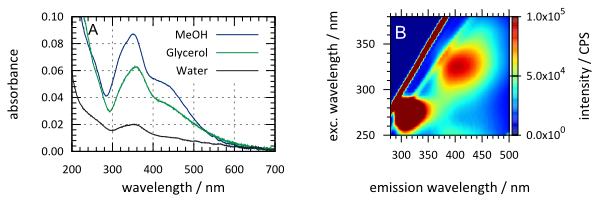 Absorbance and emission contour graph recorded for Viscous Green